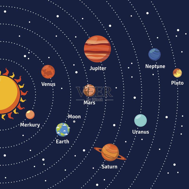 太阳系-木星 天王星 行星 学习 火星 云 星星 有序 蓝色 太空 海王星 土星图片