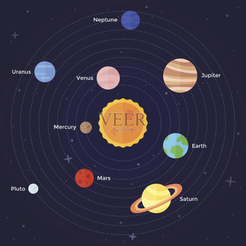 行星 星星 太阳系 有序 图标集 标志 太空 设计元素 无人 2015年 地球 图片